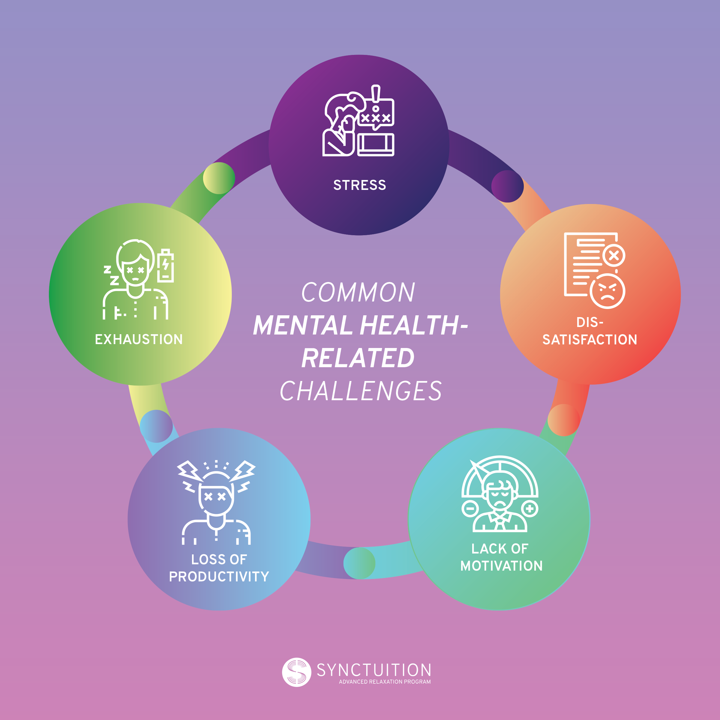 Common mental health-related challenges include stress and exhaustion.